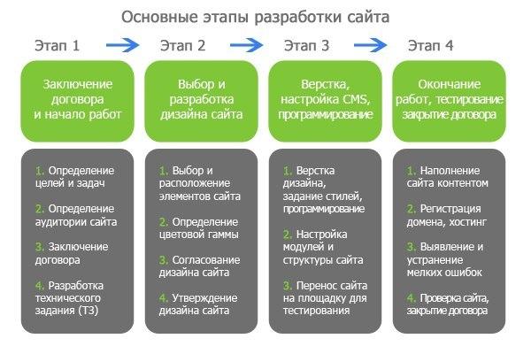 Перечень услуг при создании сайта кит транспортная компания официальный сайт волгоград